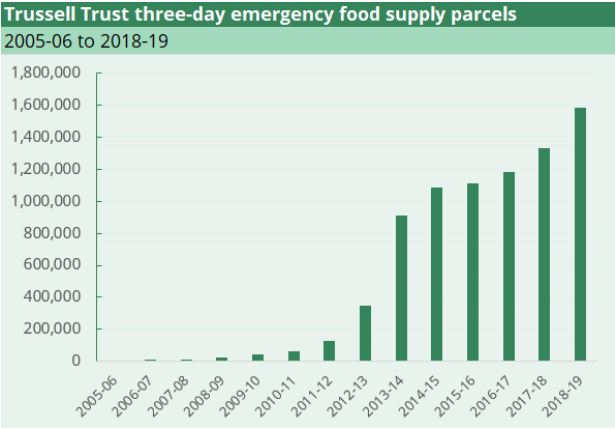Within the last decade - the supply and demand for emergency food supplies has risen exponentially